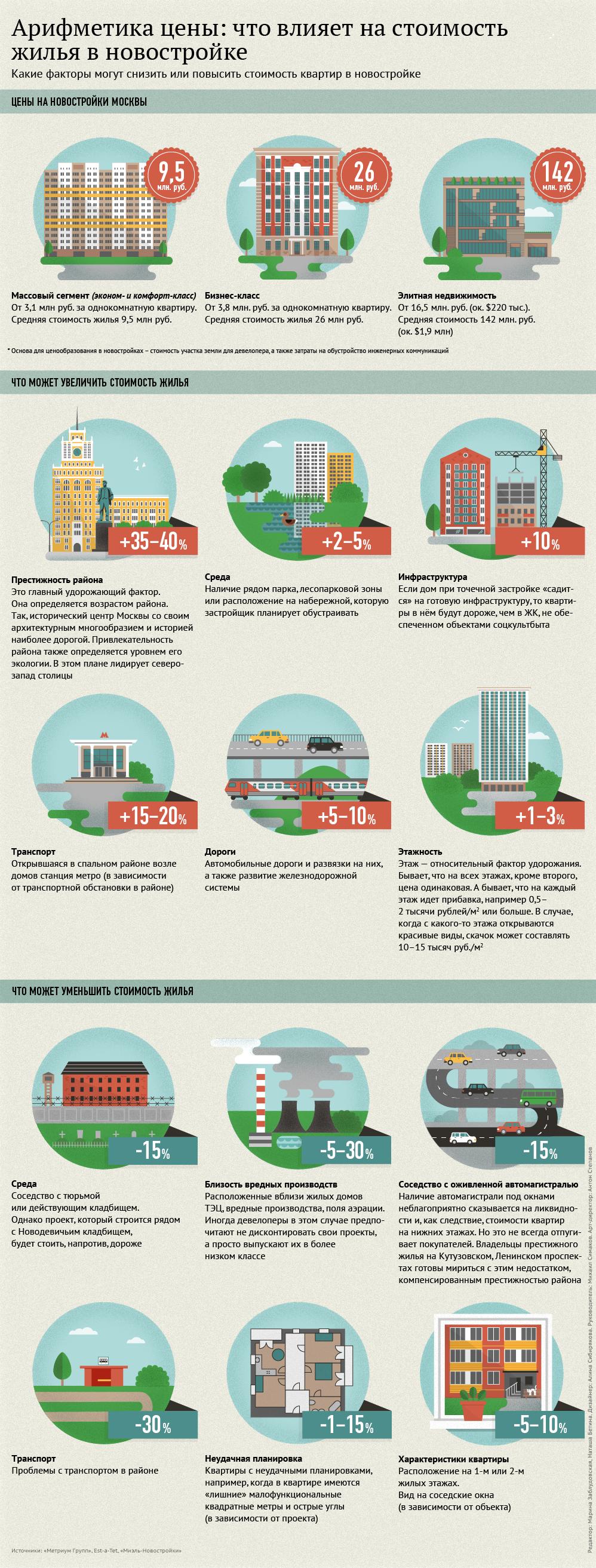 Какие факторы могут снизить или повысить стоимость квартир в новостройке
